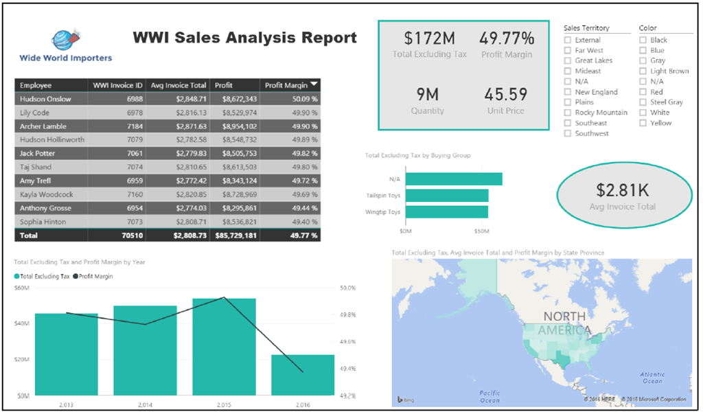 Power BI Wide World Importers Demo Walk-Through « Dan English's BI Blog